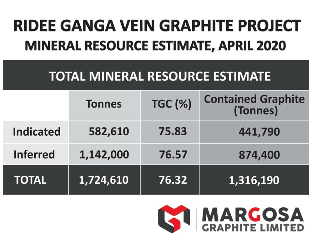 Mineral Resource Estimate
